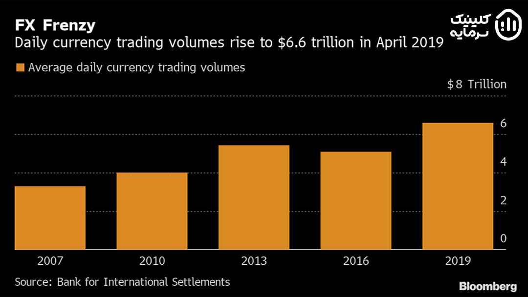 طبق گزارش BIS یا بانک پرداخت های بین المللی روزانه بیش از 6 تریلیون دلار در بازار فارکس پول جابه جا میشود.