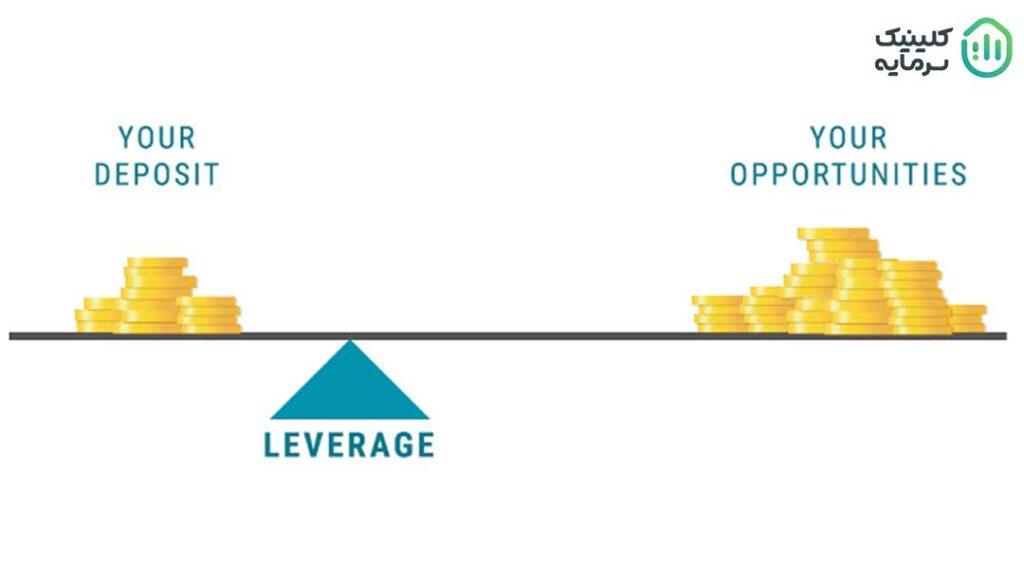 استفاده از لوریج، یکی از این ابزارها است که به معاملهگران بازار فارکس اجازه میدهد با استفاده از سرمایه به نسبت کم بتوانند سود مناسبی از تغییرات حداقلی ارزها در مقابل یک دیگر ببرند.
