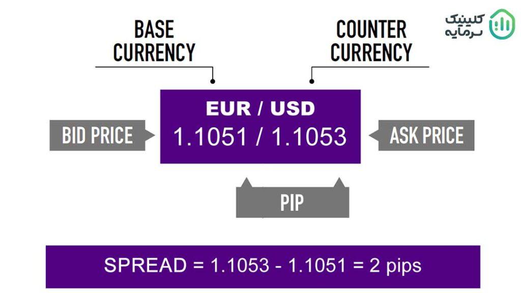 پیپ مخفف اصطلاح «درصد به نقطه» است که یکی از اصطلاحات تخصصی بازار فارکس محسوب میشود.