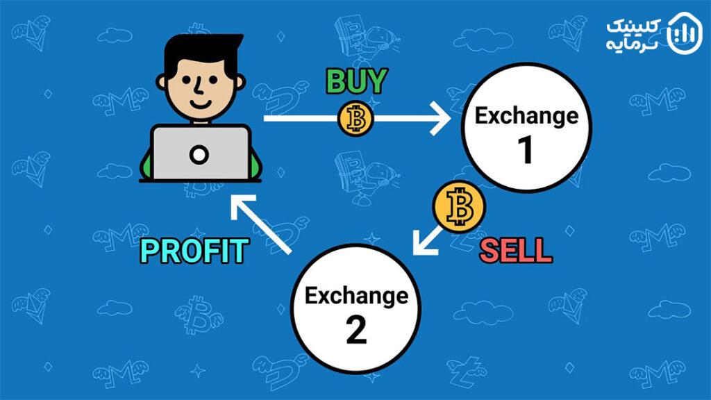 هنگامی که دارایی پایه مانند کالا یا ارز و سهام در بازارهای مختلف دارای ارزش یکسان نباشد، آربیتراژگران با خرید دارایی در بازاری که قیمت کمتری دارد و فروش سریع آن در بازارهایی با قیمت بالاتر، از سطوح مختلف قیمت سود کسب میکنند.
