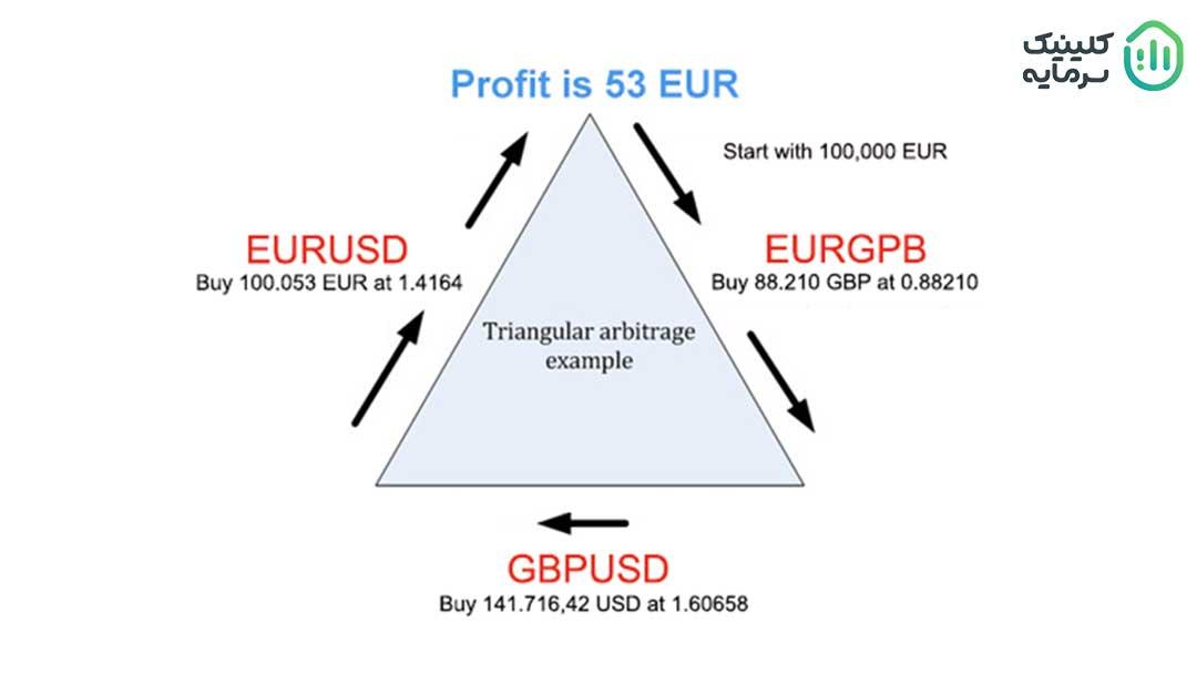 • آربیتراژ مثلثی هنگامی استفاده میشود که برای سه نرخ ارزی، قیمتهای مختلفی وجود داشته باشد.