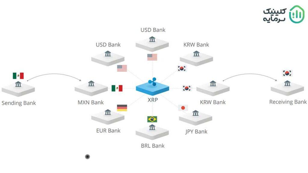 ریپل یک اکوسیستم پرداخت همزمان، خدمات مبادله ارز و حواله است که از تکنولوژی رمزارزها برای انتقال وجوه بین بانکها و موسسات مالی استفاده میکند.