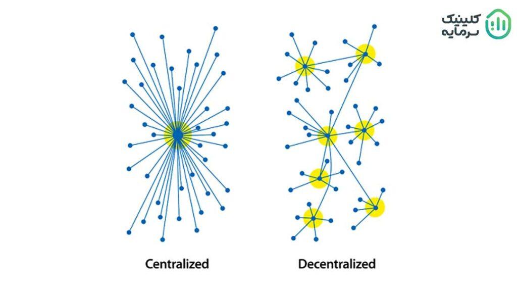 شبکه متمرکز (عکس سمت چپ) و غیرمتمرکز (عکس سمت راست)