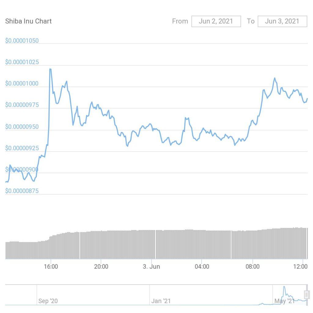 نمودار قیمت ارز شیبا