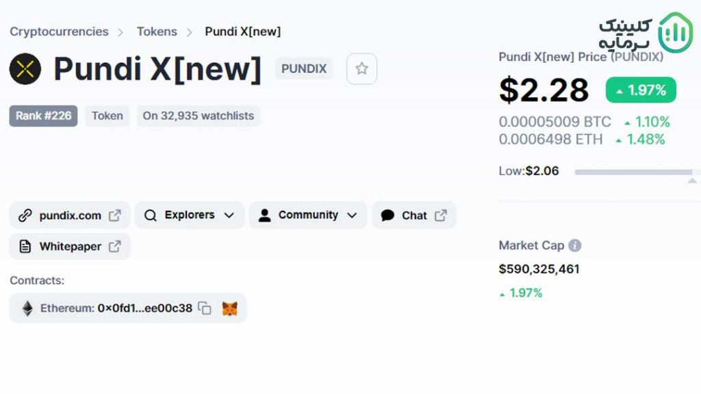 قیمت و رتبه پاندی ایکس در سایت coinmarketcap
