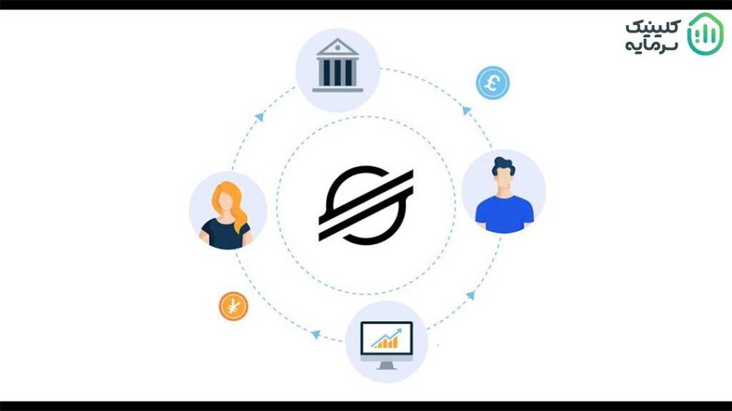 پروتکلهای شبکه استلار امکان تبادل با ارزهای فیات (پول رایج کشورها) و تبدیل خودکار به Stellar را در بین مردم جهان فراهم آوردهاند.