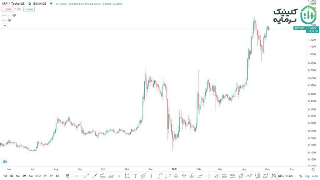 قیمت ریپل