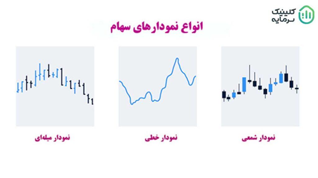 انواع نمودارهای سهام در تحلیل تکنیکال