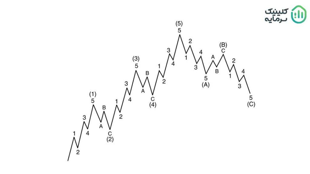 امواج الویت برای میانگینهای بزرگ استفاده میشود.