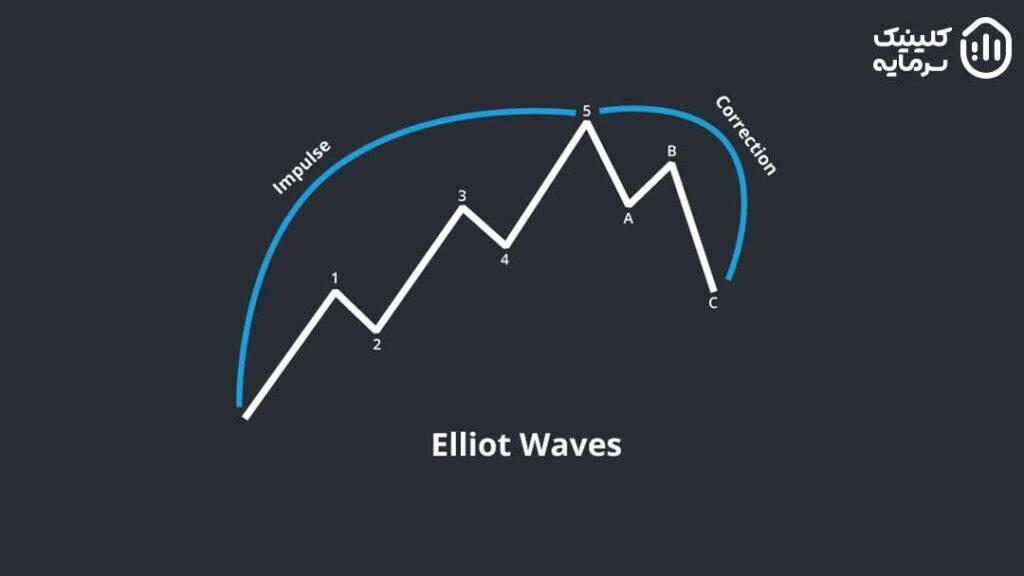 امواج جنبشی و اصلاحی
