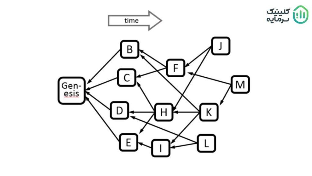 نحوه عملکرد شبکه فانتوم