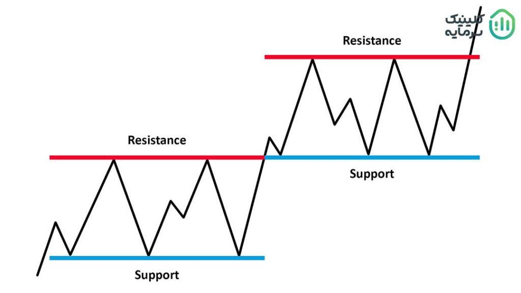 نقاط حمایت و مقاومت