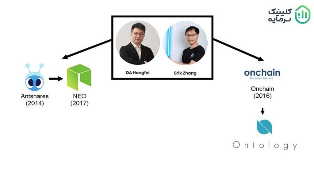 معمار اصلی شبکه بلاکچین آنتولوژی شخصی به نام لی جون است