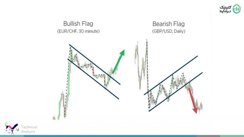الگوی پرچم یا Flag Pattern