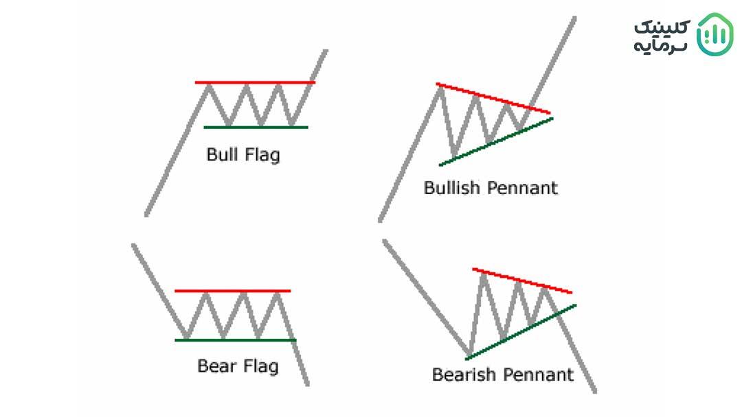 الگوی پرچم در تحلیل تکنیکال