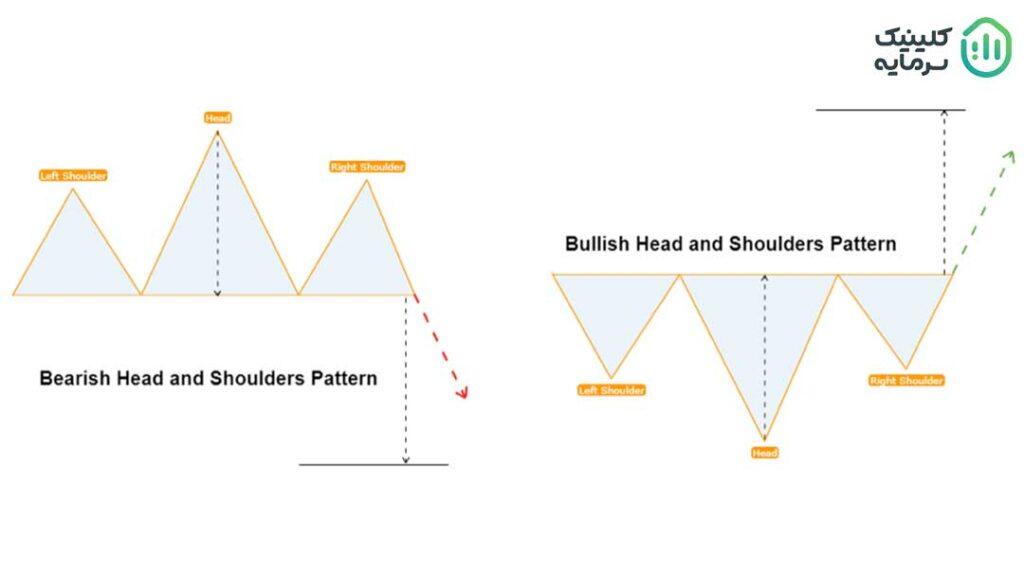 الگوی سر و شانه یا Head And Shoulders