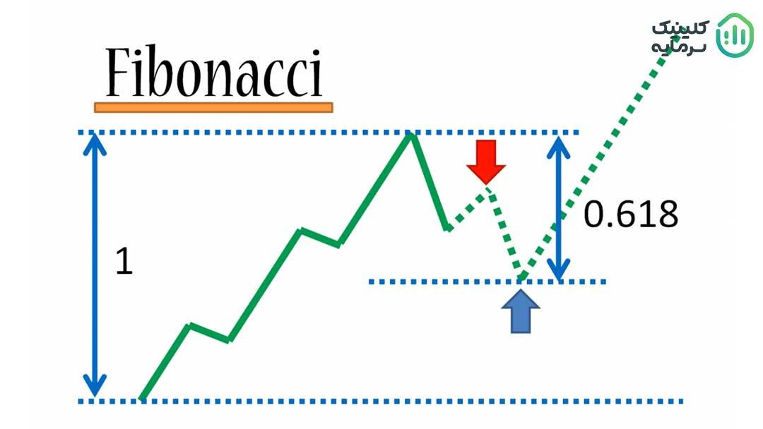 فیبوناچی در تحلیل تکنیکال