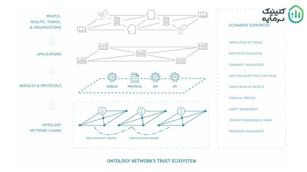 مزایای شبکه آنتولوژی