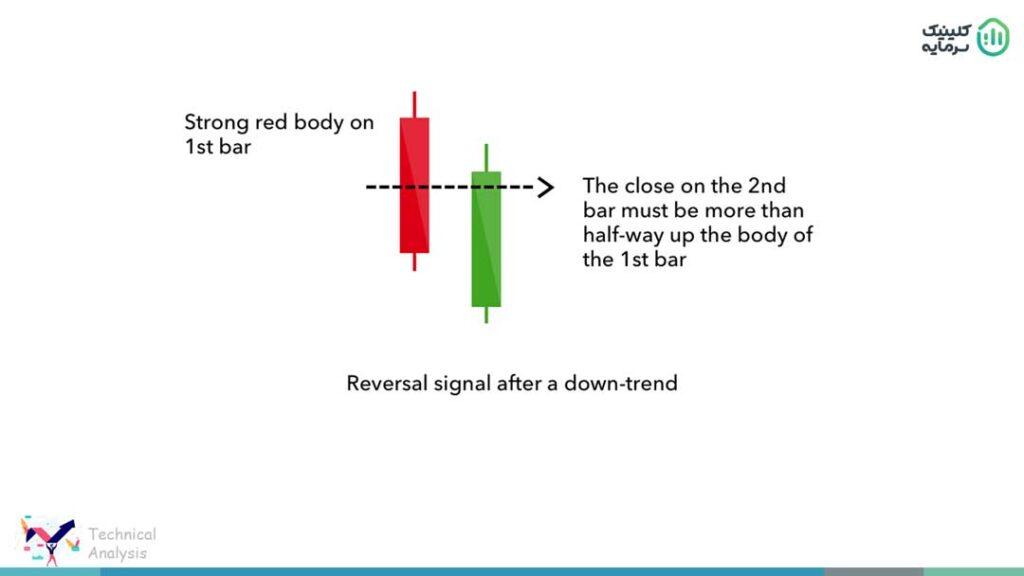 الگوی کندل رسوخگر یا نفوذی Piercing line