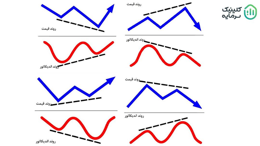 انواع واگرایی در تحلیل تکنیکال