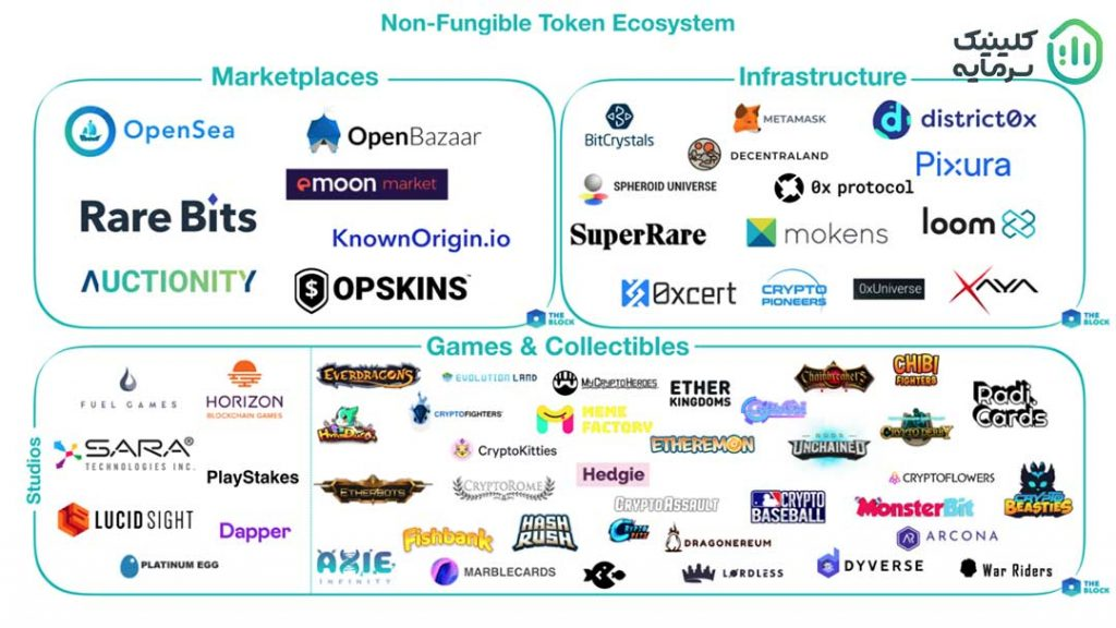 برخی از پروژههای معروف NFT در بازار رمزارزها